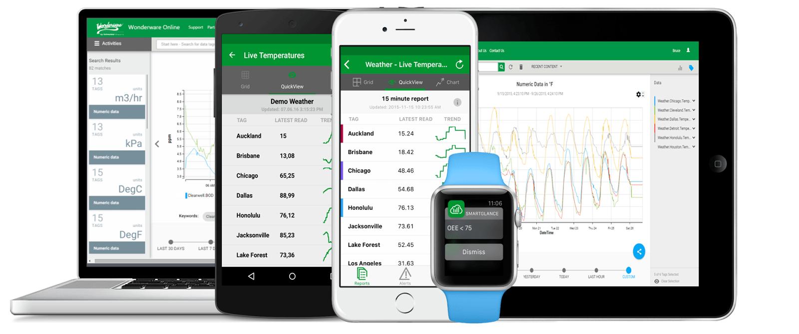 Wonderware Smart Screens Applications